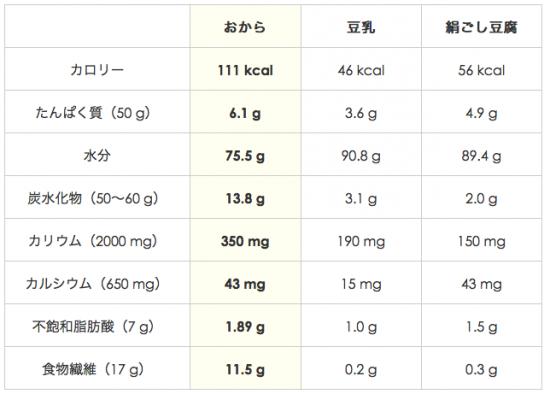 成分と栄養